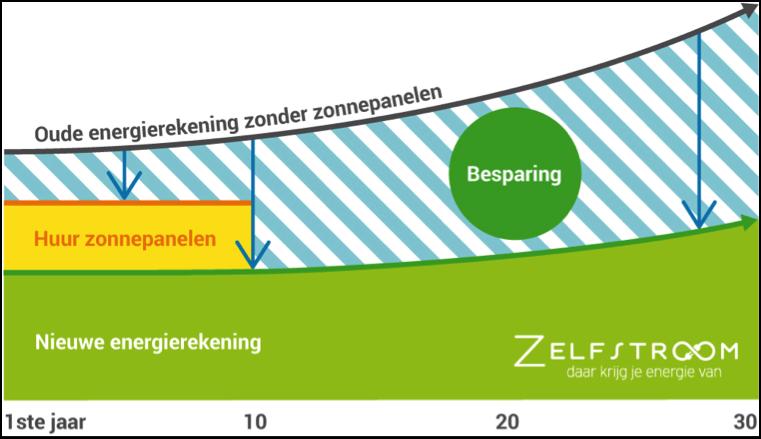Besparing zonnepanelen huren