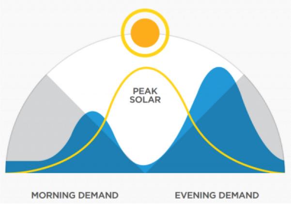 Demand zonne-energie