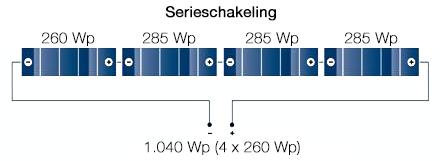 Zelfstroom zonnepanelen serie schakelsysteem