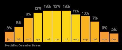 Opbrengst zonnepanelen per maand